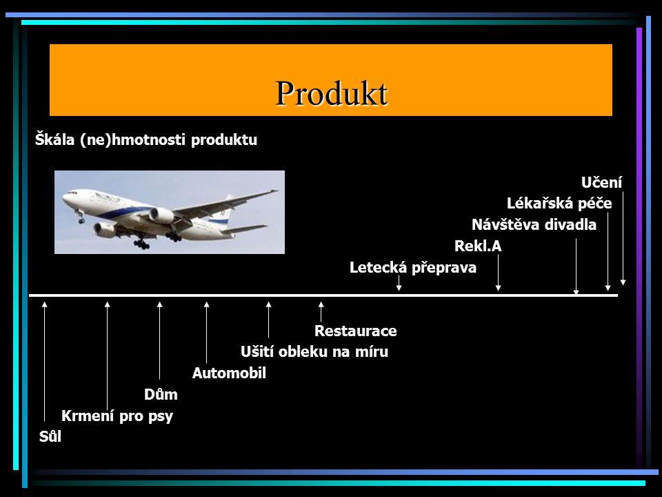 Produkt Škála (ne)hmotnosti produktu Učení Lékařská péče