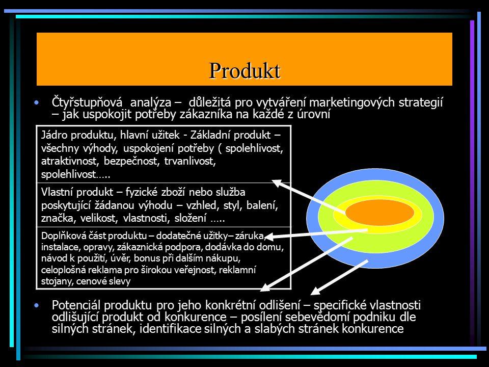 Produkt Čtyřstupňová analýza – důležitá pro vytváření marketingových strategií – jak uspokojit potřeby zákazníka na každé z úrovní.
