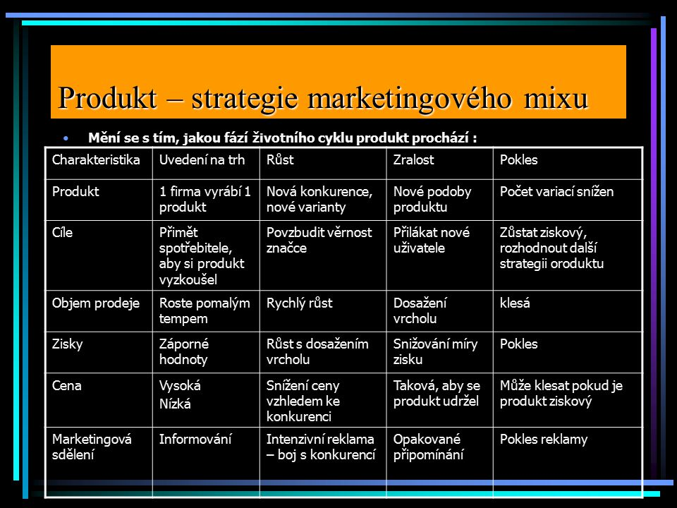 Produkt – strategie marketingového mixu