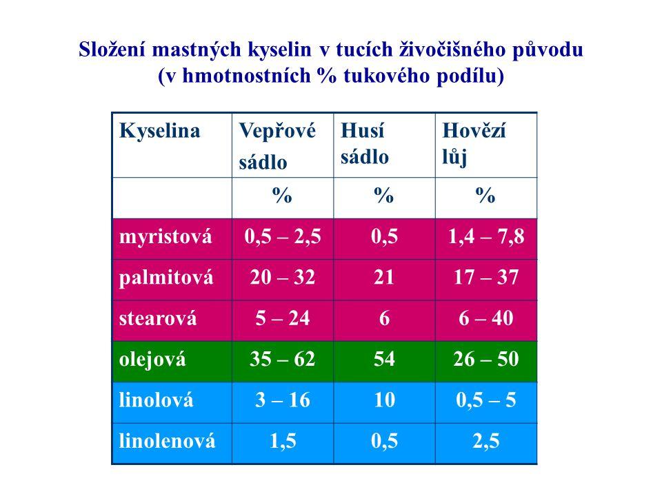 Složení mastných kyselin v tucích živočišného původu (v hmotnostních % tukového podílu)