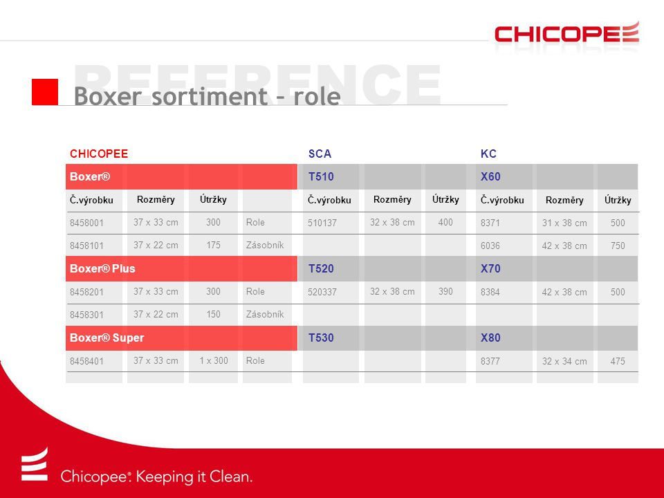 REFERENCE Boxer sortiment – role CHICOPEE Boxer® Boxer® Plus