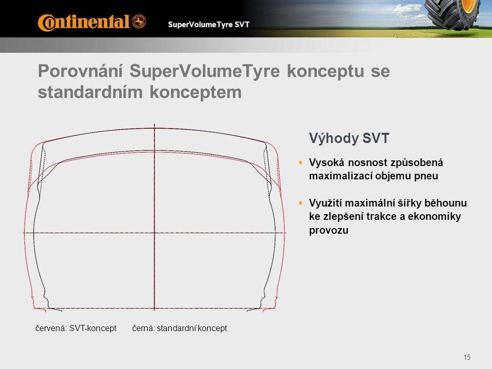 Porovnání SuperVolumeTyre konceptu se standardním konceptem