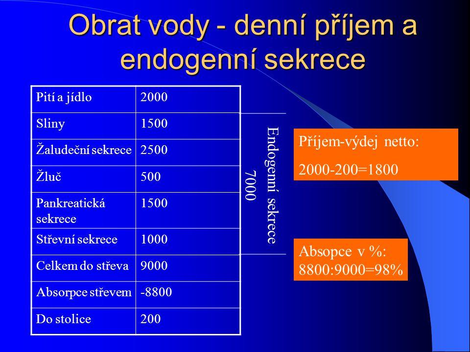 Obrat vody - denní příjem a endogenní sekrece