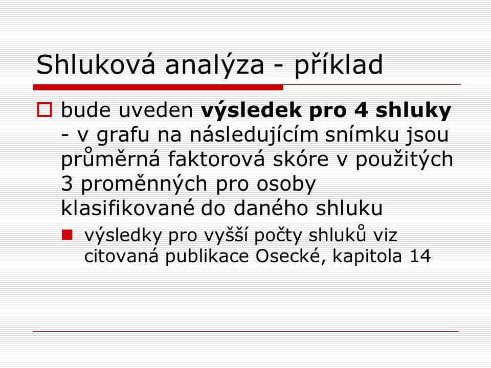 Shluková analýza - příklad