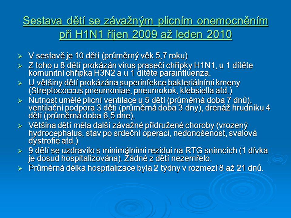Sestava dětí se závažným plicním onemocněním při H1N1 říjen 2009 až leden 2010