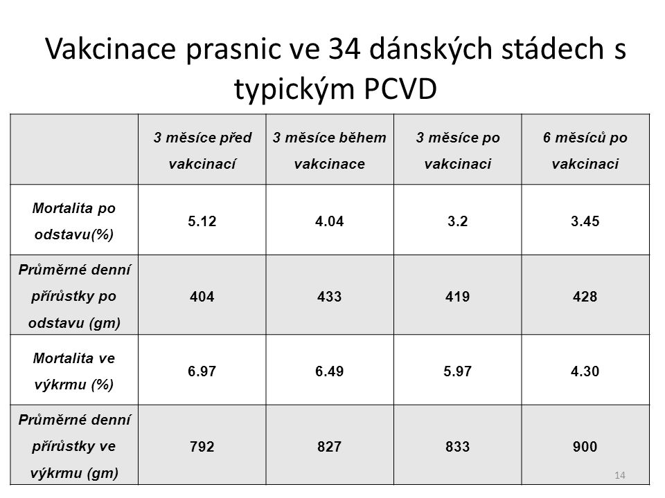 Vakcinace prasnic ve 34 dánských stádech s typickým PCVD