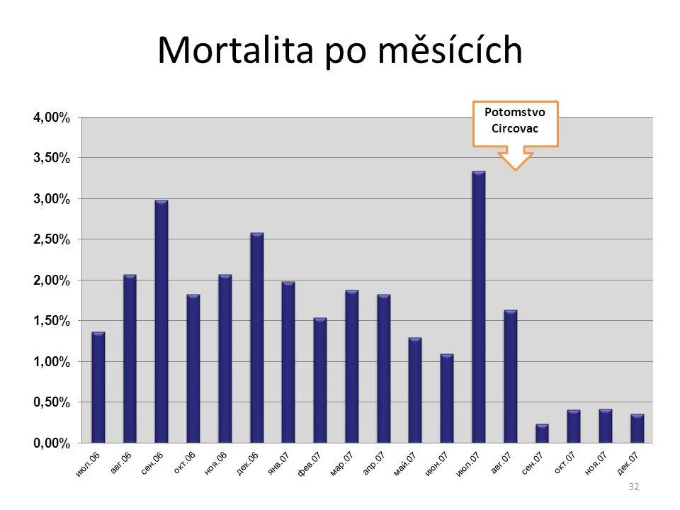 Mortalita po měsících Potomstvo Circovac