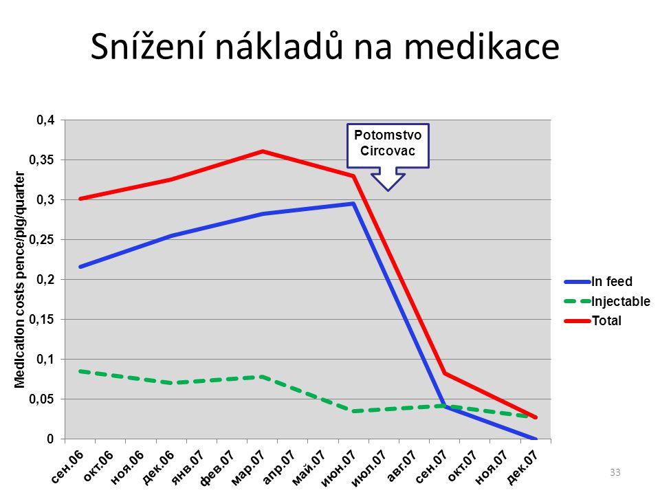 Snížení nákladů na medikace