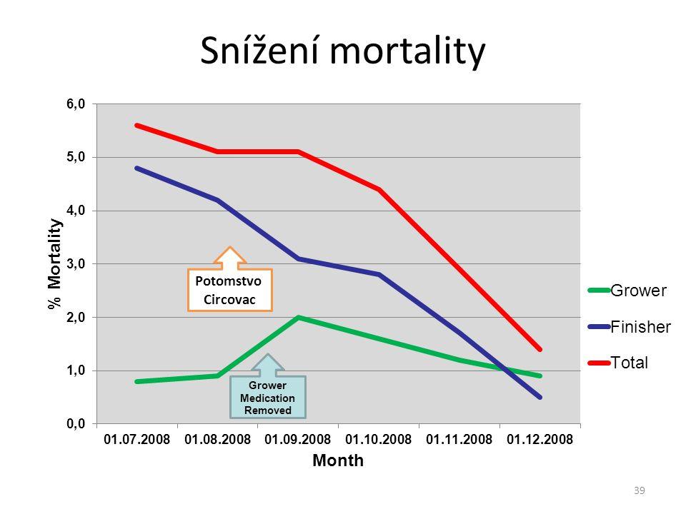 Snížení mortality Potomstvo Circovac