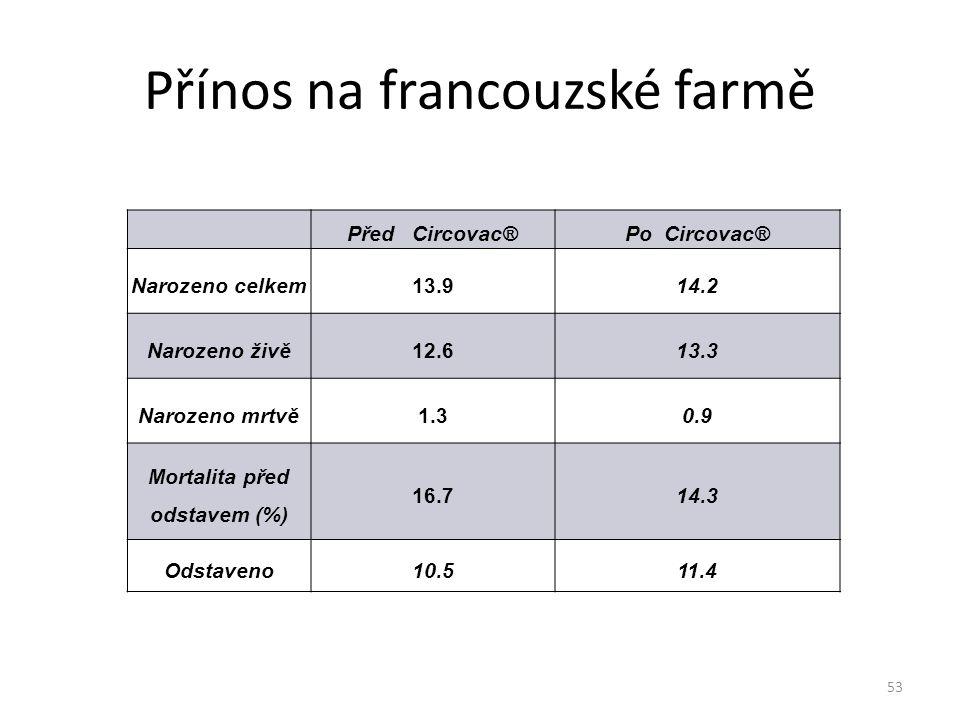 Přínos na francouzské farmě