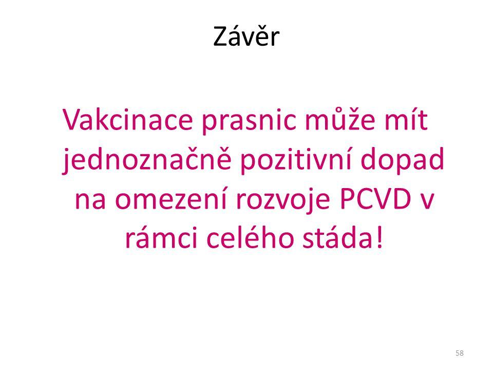 Závěr Vakcinace prasnic může mít jednoznačně pozitivní dopad na omezení rozvoje PCVD v rámci celého stáda!