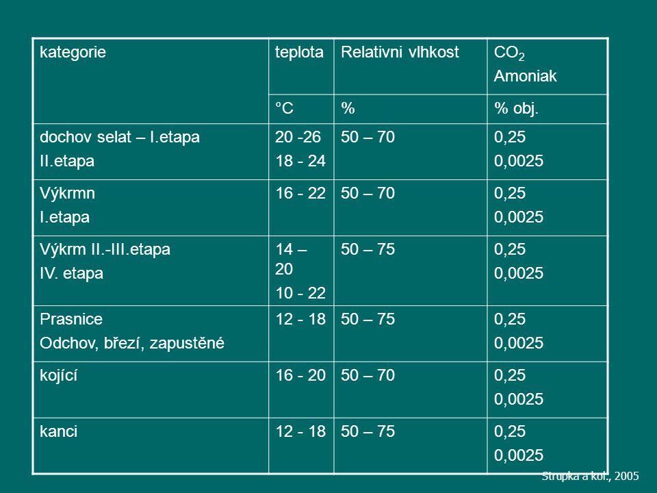 kategorie teplota. Relativni vlhkost. CO2. Amoniak. °C. % % obj. dochov selat – I.etapa. II.etapa.