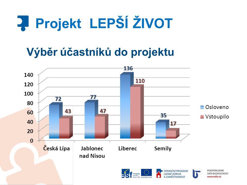 Projekt LEPŠÍ ŽIVOT Výběr účastníků do projektu