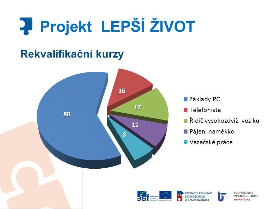 Projekt LEPŠÍ ŽIVOT Rekvalifikační kurzy