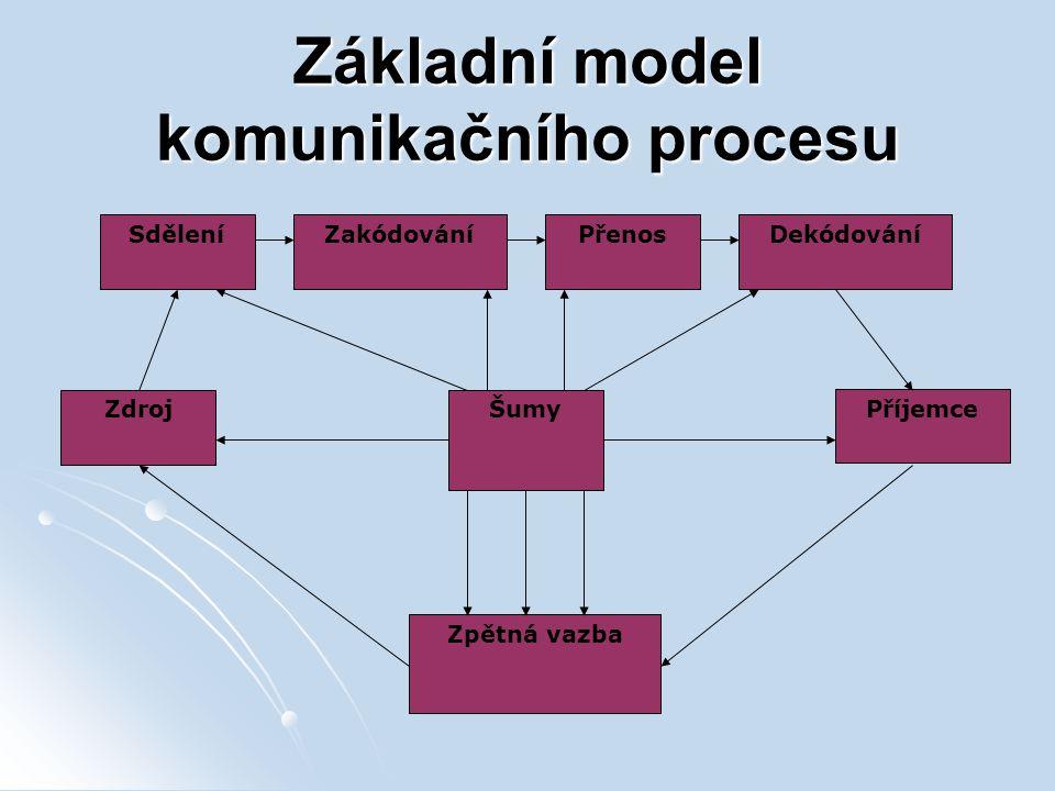 Základní model komunikačního procesu