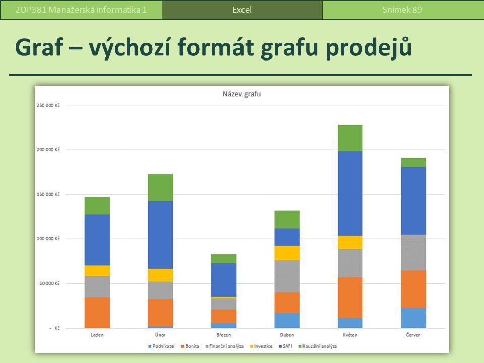 Graf – výchozí formát grafu prodejů