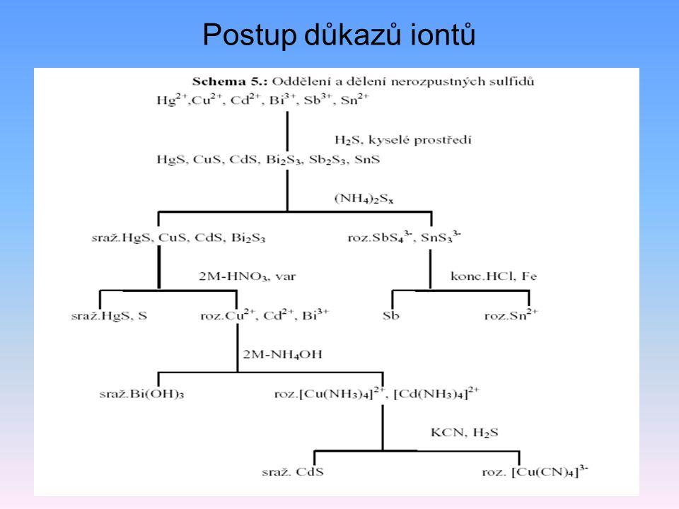 Postup důkazů iontů