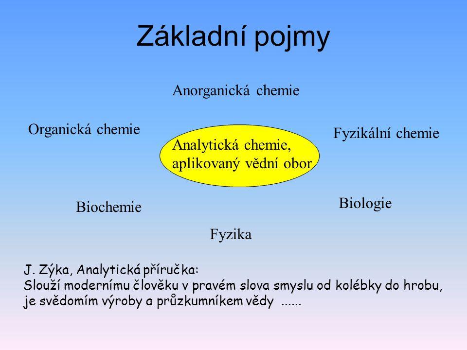 Základní pojmy Anorganická chemie Organická chemie Fyzikální chemie