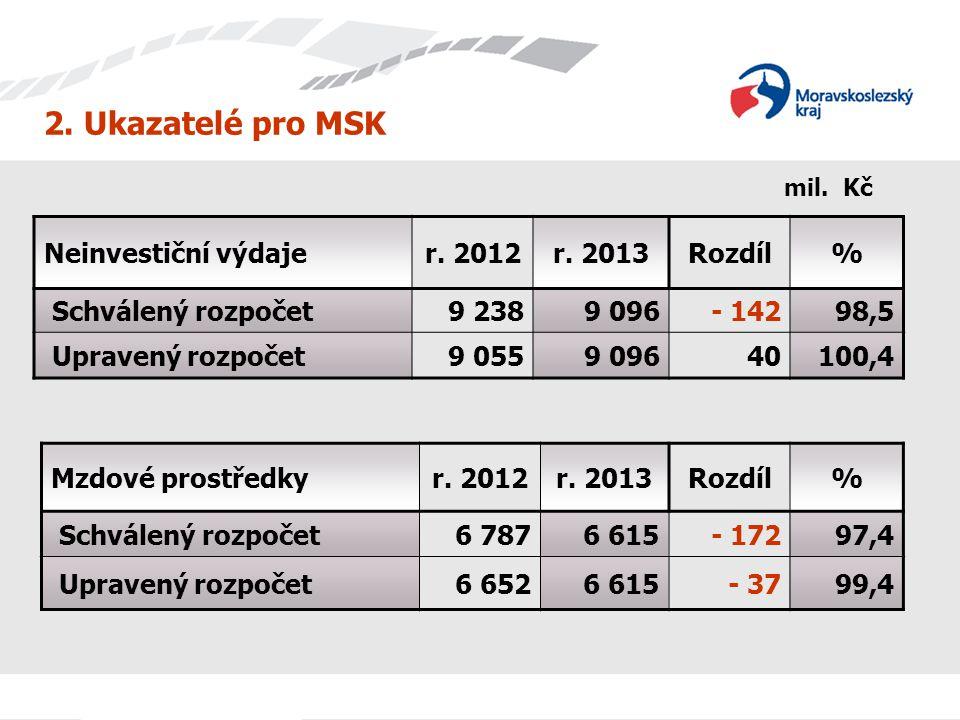 2. Ukazatelé pro MSK Neinvestiční výdaje r. 2012 r. 2013 Rozdíl %