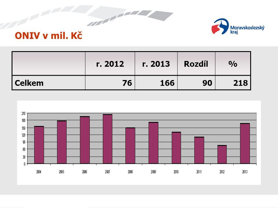 ONIV v mil. Kč r. 2012 r. 2013 Rozdíl % Celkem 76 166 90 218