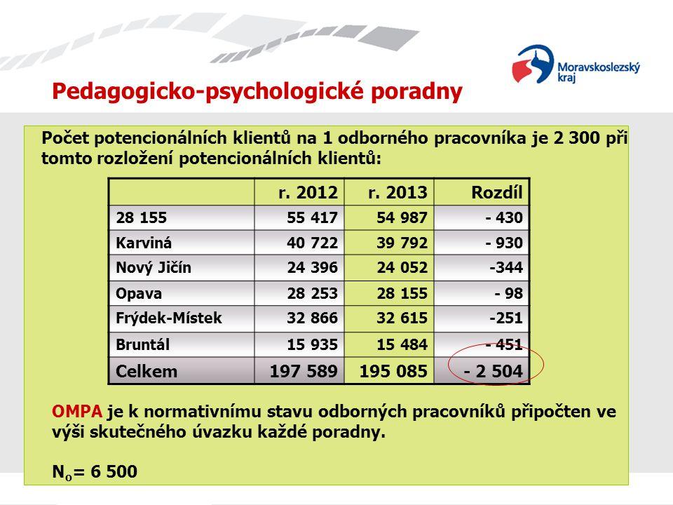 Pedagogicko-psychologické poradny