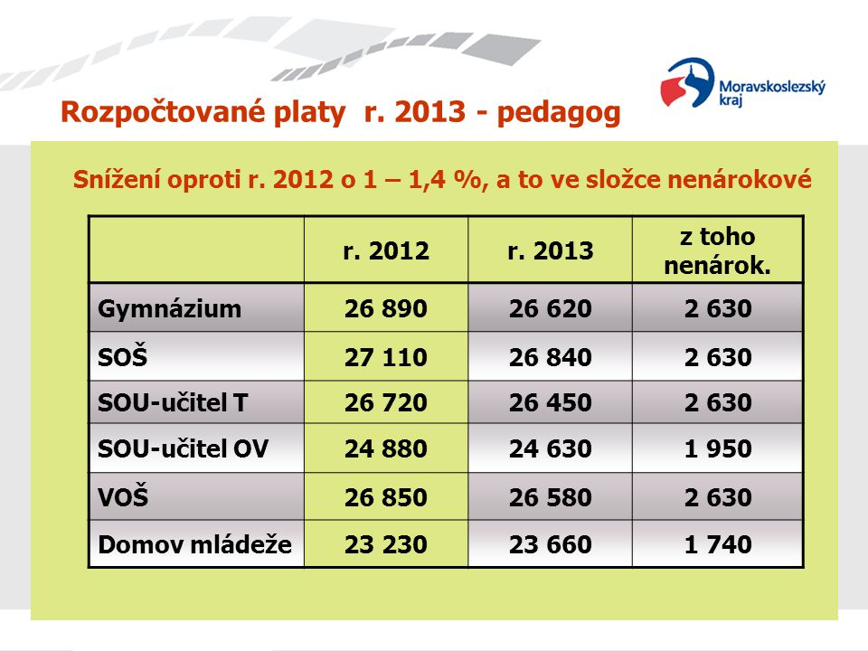 Rozpočtované platy r. 2013 - pedagog