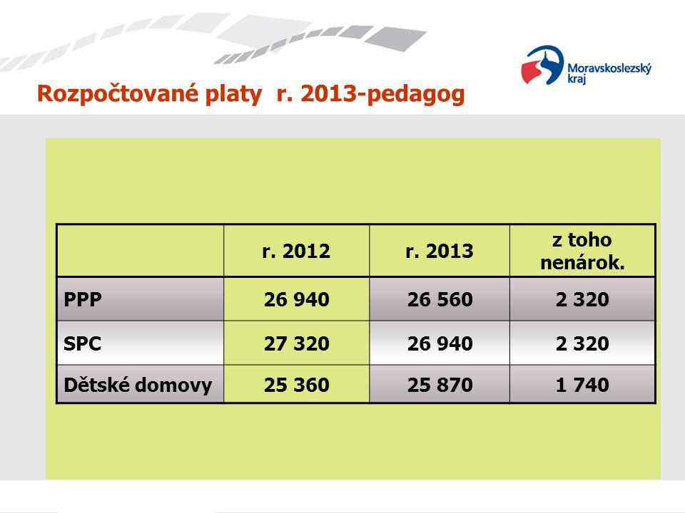 Rozpočtované platy r. 2013-pedagog
