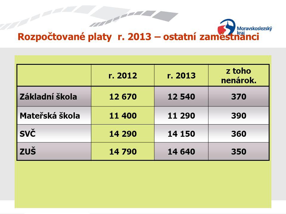 Rozpočtované platy r. 2013 – ostatní zaměstnanci