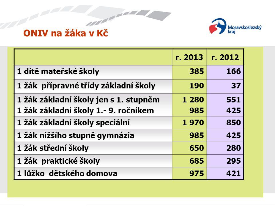 ONIV na žáka v Kč r. 2013 r. 2012 1 dítě mateřské školy 385 166