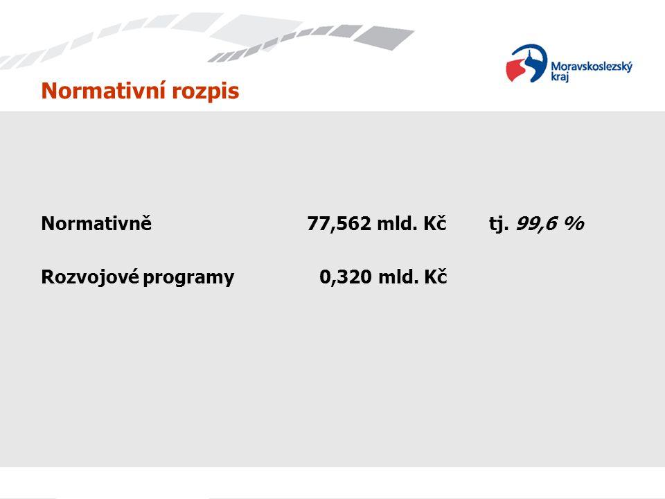 Normativní rozpis Normativně 77,562 mld. Kč tj. 99,6 %
