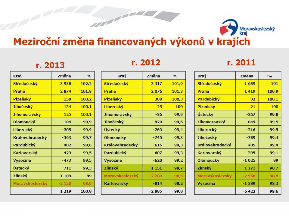 Meziroční změna financovaných výkonů v krajích
