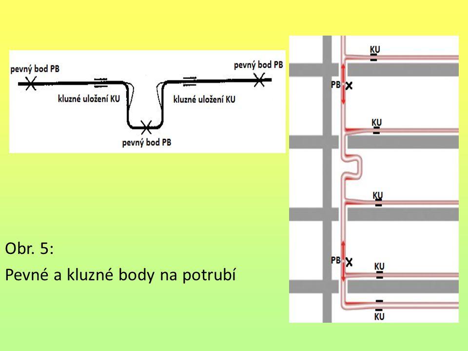 Obr. 5: Pevné a kluzné body na potrubí