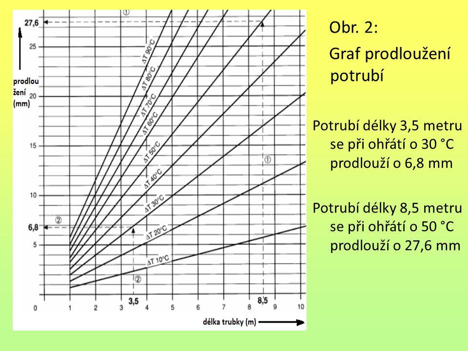 Graf prodloužení potrubí