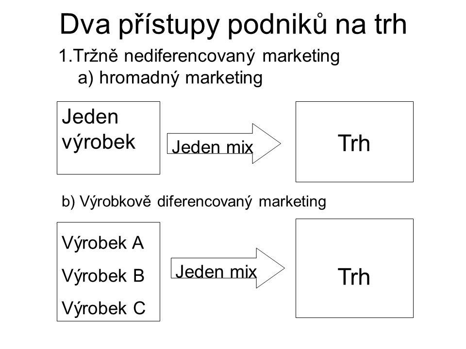 Dva přístupy podniků na trh