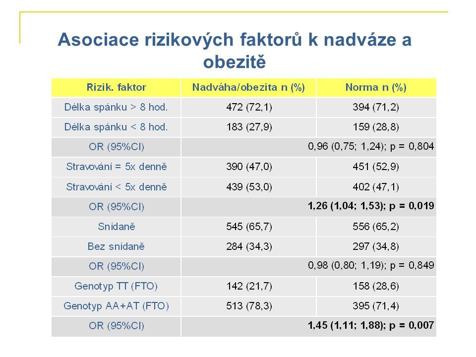 Asociace rizikových faktorů k nadváze a obezitě