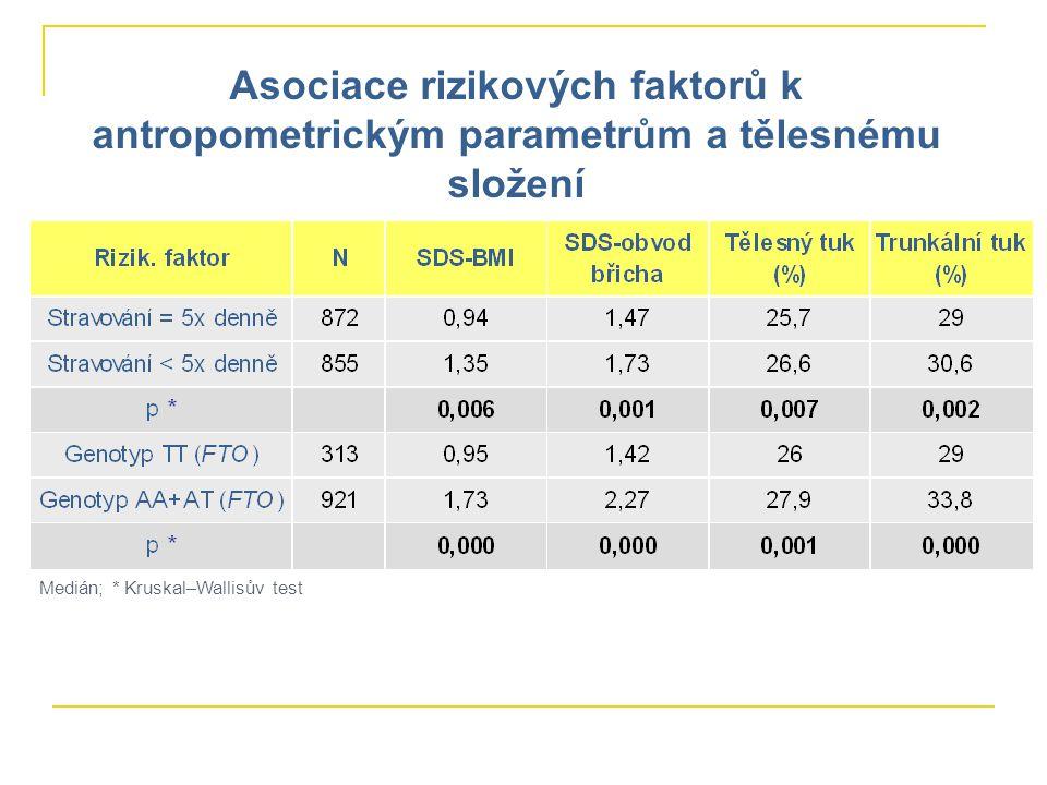 Asociace rizikových faktorů k antropometrickým parametrům a tělesnému složení