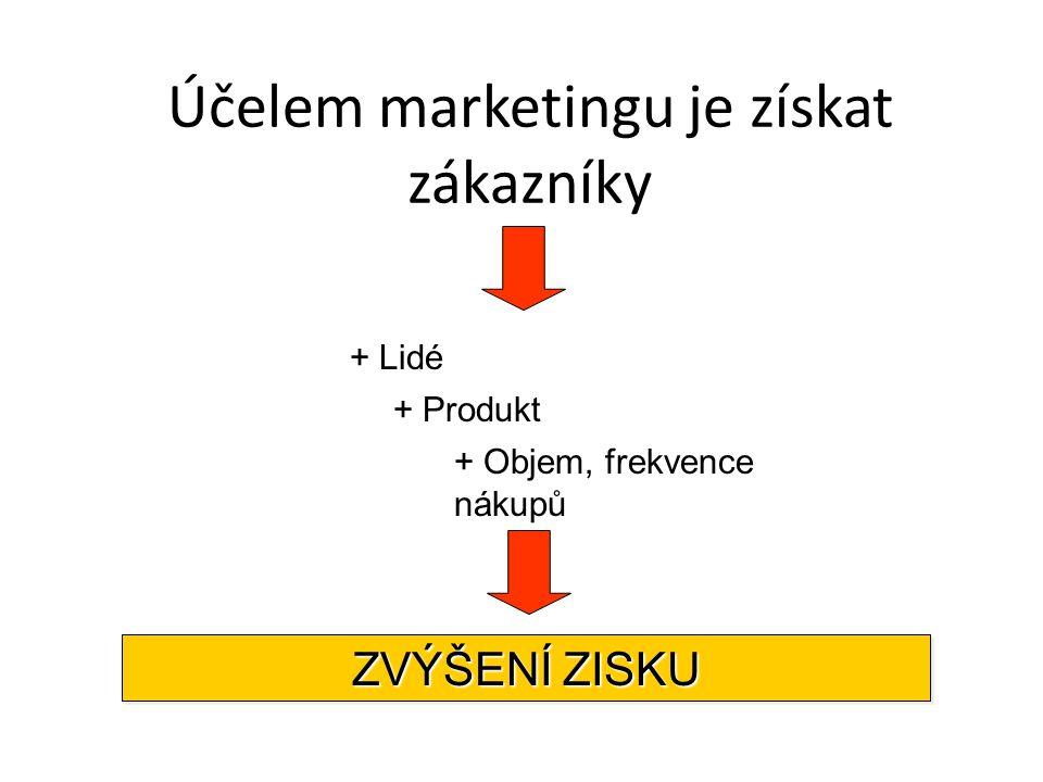 Účelem marketingu je získat zákazníky