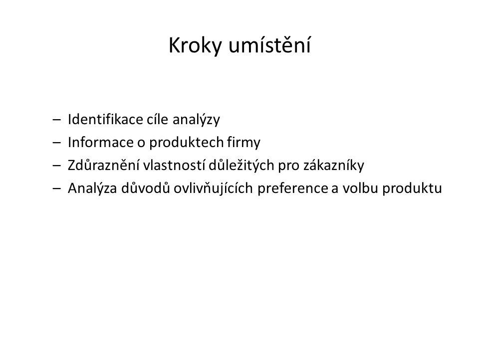 Kroky umístění Identifikace cíle analýzy Informace o produktech firmy