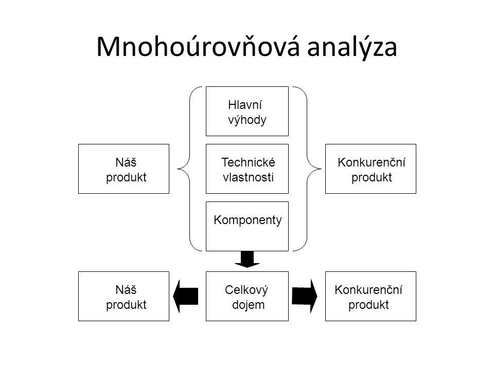 Mnohoúrovňová analýza