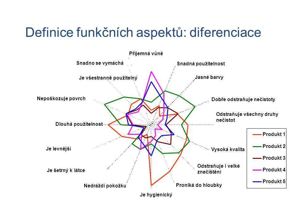 Definice funkčních aspektů: diferenciace