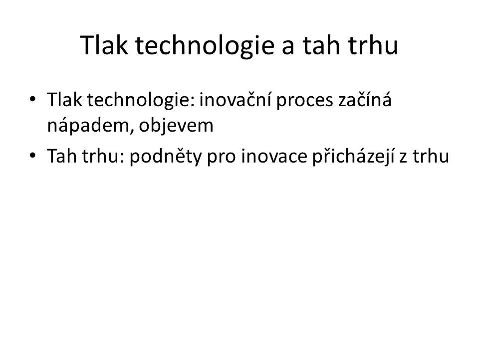 Tlak technologie a tah trhu