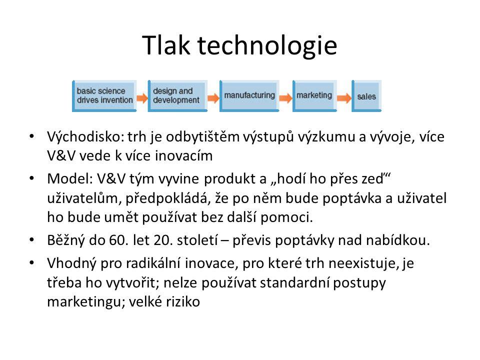 Tlak technologie Východisko: trh je odbytištěm výstupů výzkumu a vývoje, více V&V vede k více inovacím.