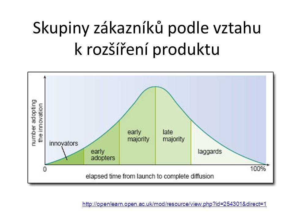 Skupiny zákazníků podle vztahu k rozšíření produktu