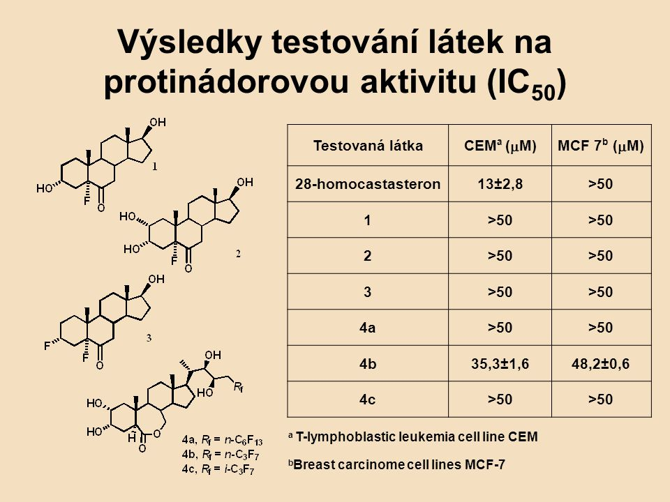 Výsledky testování látek na protinádorovou aktivitu (IC50)
