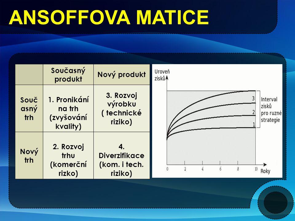 ANSOFFOVA MATICE Současný produkt Nový produkt Současný trh