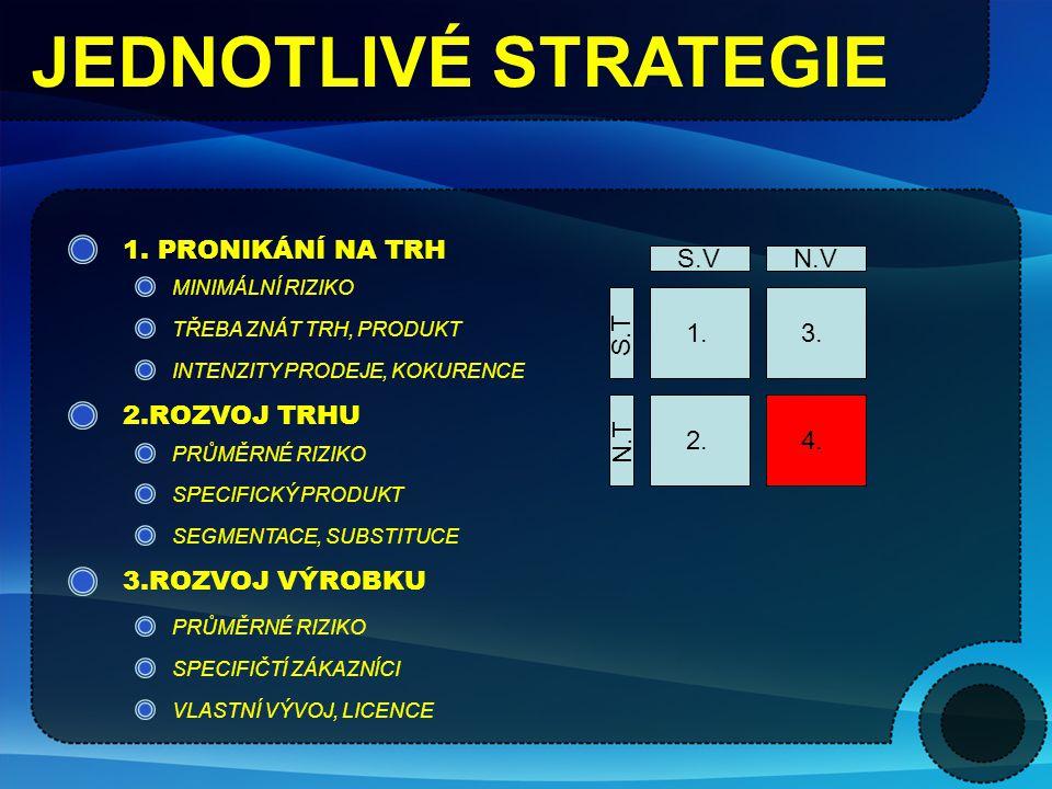 JEDNOTLIVÉ STRATEGIE 1. PRONIKÁNÍ NA TRH S.V N.V S.T N.T 1. 2. 4. 3.