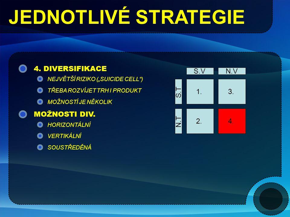 JEDNOTLIVÉ STRATEGIE 4. DIVERSIFIKACE S.V N.V S.T N.T 1. 2. 4. 3.