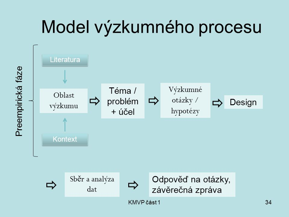 Model výzkumného procesu