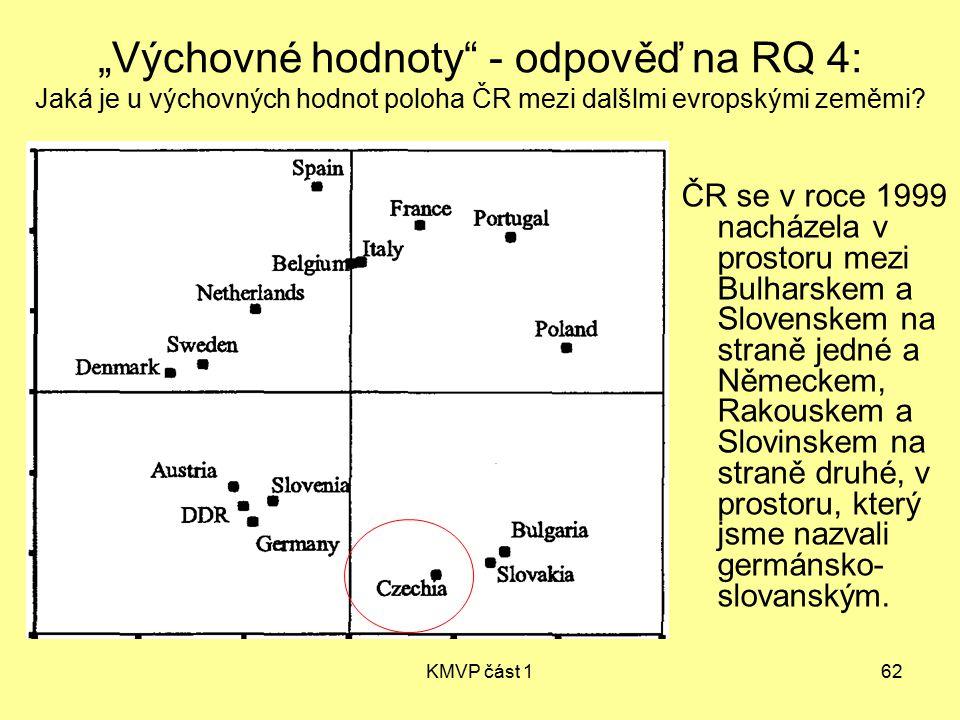 """""""Výchovné hodnoty - odpověď na RQ 4: Jaká je u výchovných hodnot poloha ČR mezi dalšlmi evropskými zeměmi"""