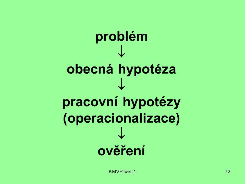 problém  obecná hypotéza  pracovní hypotézy (operacionalizace)  ověření